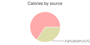 Fish, raw, mixed species, sturgeon, calories by source